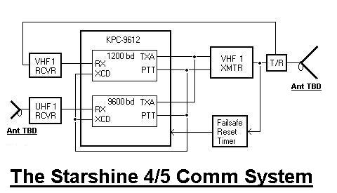 Initial Comm Power Budget · TNC/XMTR/RCVR diagram ...